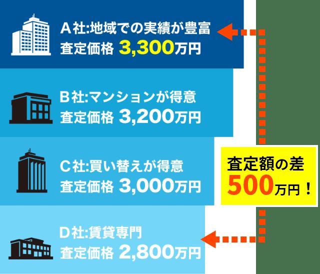 査定額に500万円も差が出ることも!