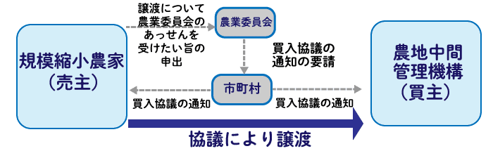買入協議による1,500万円特別控除を適用できるケース