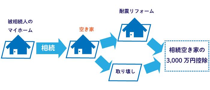 相続した空き家で利用できる3,000万円特別控除