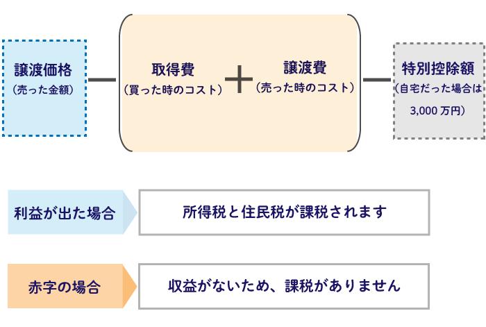 【STEP3】売却後の税金をシミュレーション