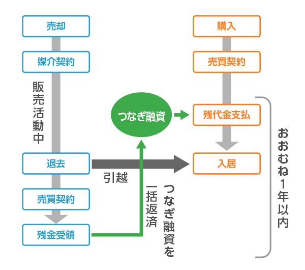 つなぎ融資を利用する チャート図
