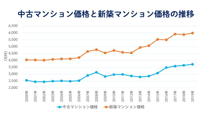 中古マンション価格は新築マンション価格と連動している 中古マンションと新築マンションの平均価格の推移