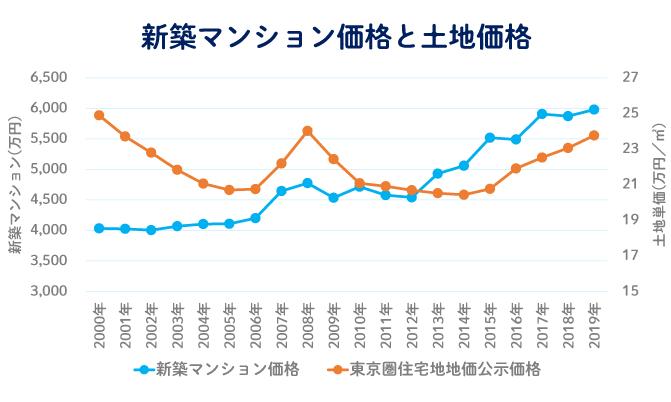 新築マンション価格は土地価格と連動している 新築マンションの価格と東京圏の住宅地の土地価格の推移