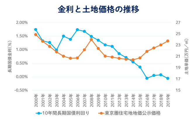 土地価格は長期金利と反転している 金利と土地価格の推移