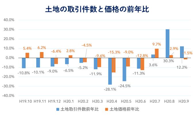 土地の取引件数と取引価格が減少し始めていること 土地の取引件数と価格の前年比