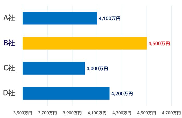 査定した時の査定額の比較