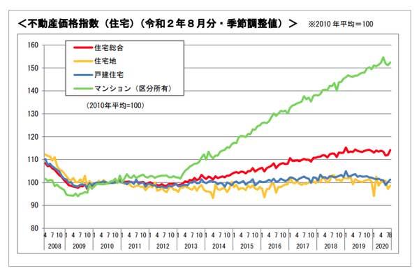 不動産相場の動向 不動産価格指数