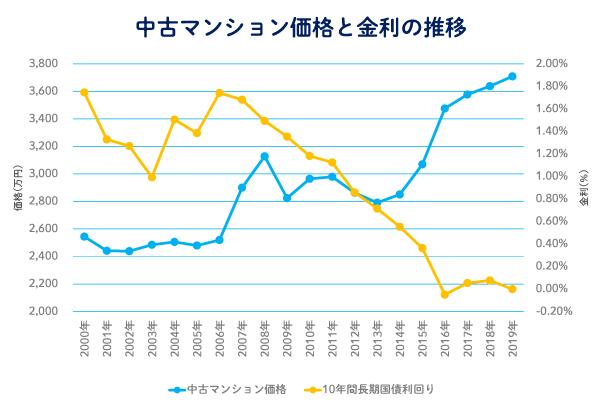 過去20年間における中古マンション(投資用・居住用含む)と金利の推移