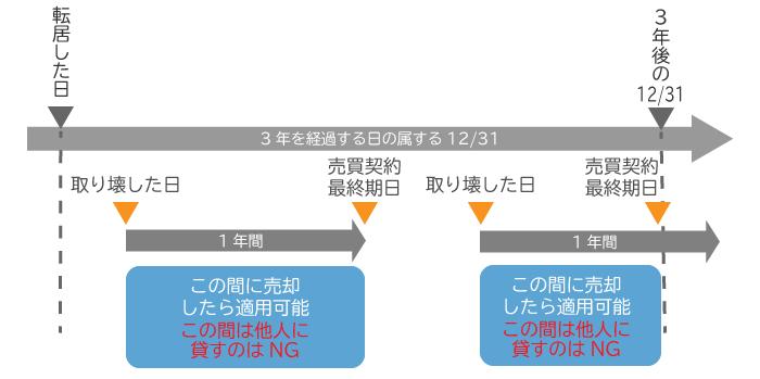マイホームなら3,000万円特別控除を利用する