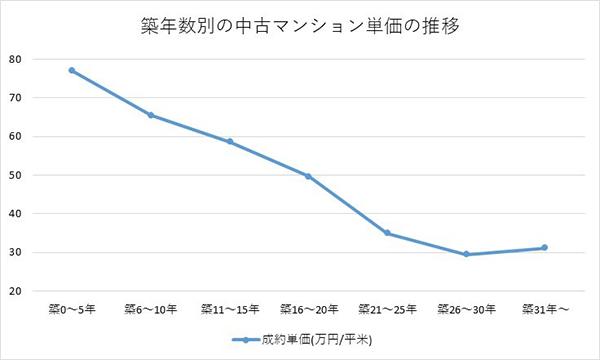 公益財団法人東日本不動産流通機構「首都圏のマンション価格の推移」