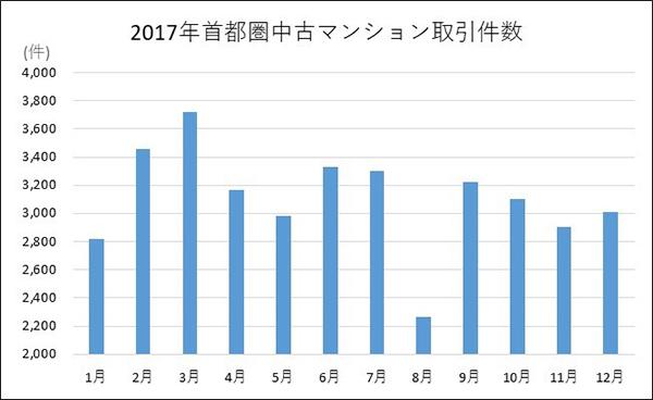 首都圏における中古マンションの月別取引件数