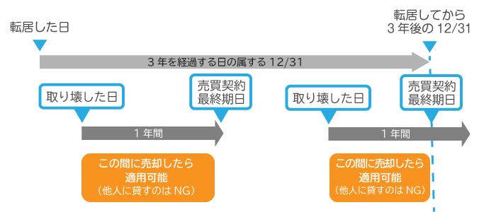居住用財産の3,000万円特別控除