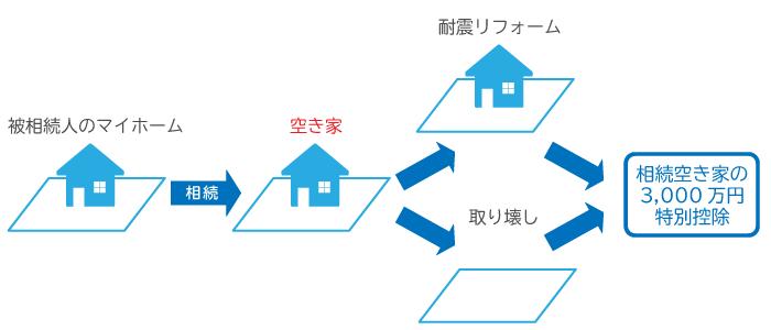 相続空き家の3,000万円特別控除