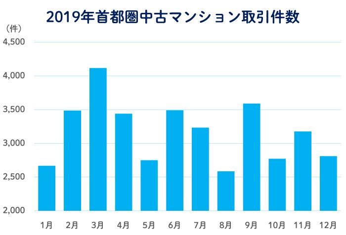 売りやすい季節 2019年首都圏中古マンション取引件数