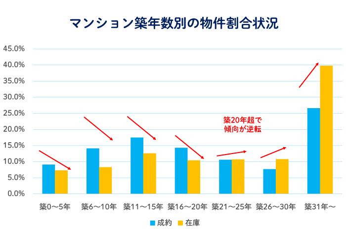 売りやすい築年数 マンション築年数別の物件割合状況
